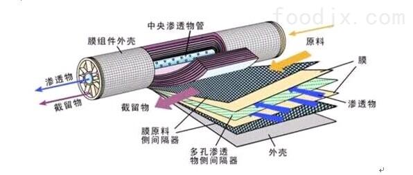 膜分离设备